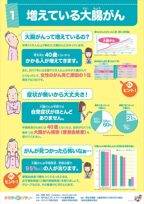 大腸がんクイズ用ポスター「増えている大腸がん」